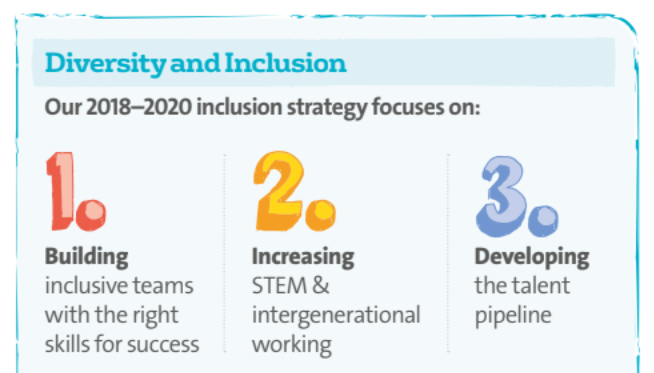Sustainability Report 2019 diversity and inclusion